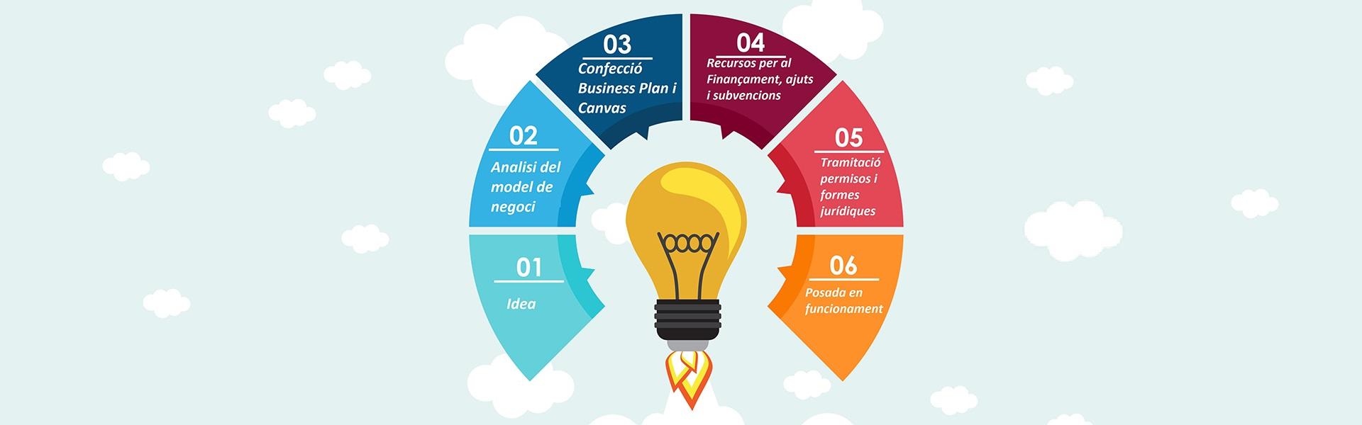 Gestoria en Lloret de mar; asesoria en Lloret de mar; asesoramiento fiscal para startup's; emprender; emprendimiento; idea de negocio; puesta en marcha funcionamiento; startups